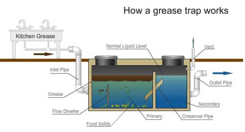 Grease trap in use